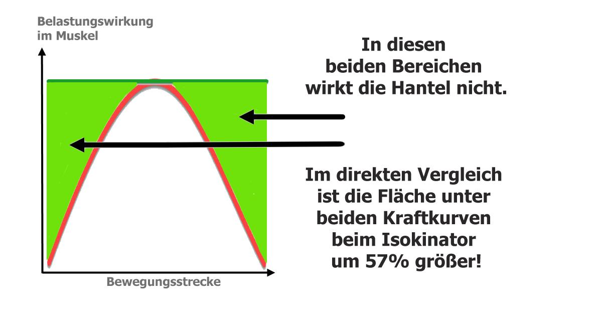 Kraftkurve-Hantel-Isokinator-direkter-Vergleich